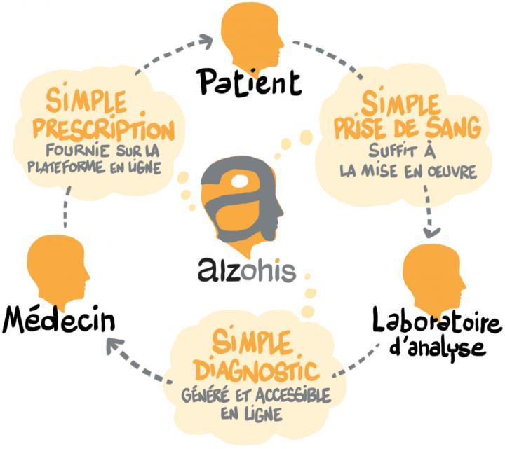 Diapo 2 : Schéma décrivant les trois étapes du processus d'Alzohis: 1 Le patient : 'Simple prise de sang, suffit à la mise en oeuvre' 2 Laboratoire d'analyse: 'Simple diagnostic, généré et accessible en ligne' 3 Médecin: Simple prescription, fournie sur la plateforme en ligne'