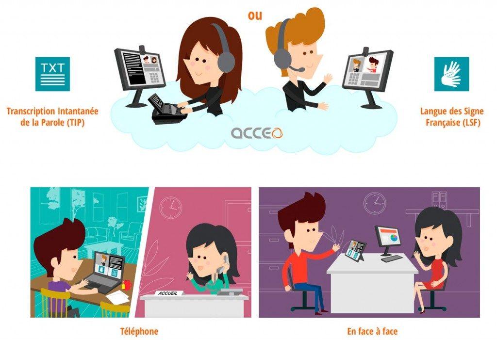 Diapo 3 : Système de fonctionnement d'Acceo