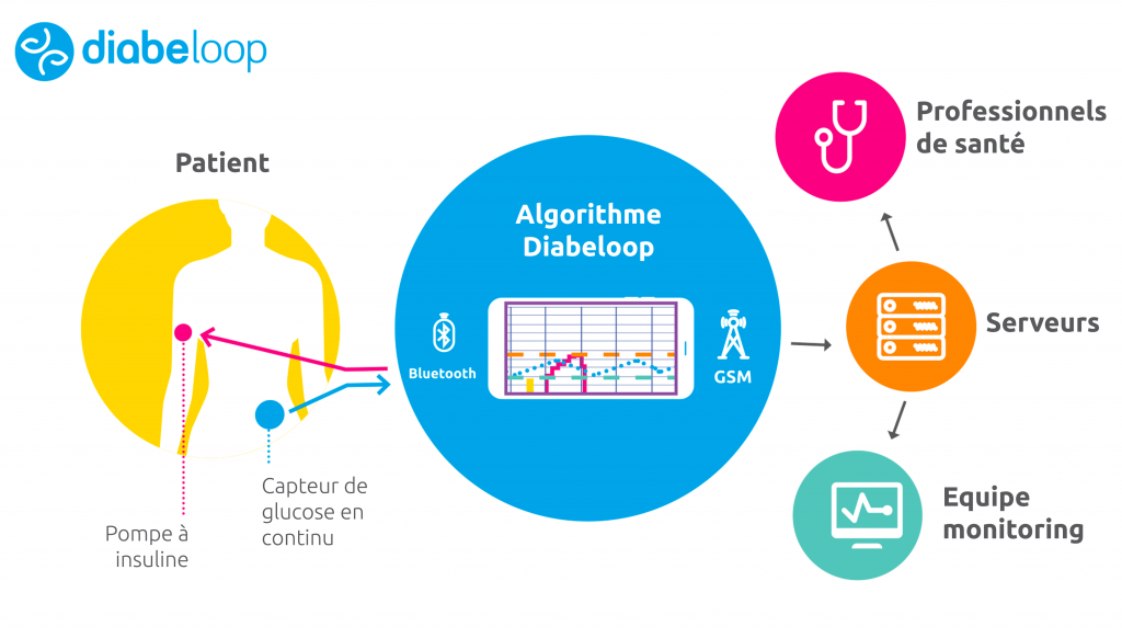 Diapo 3 : schéma explicatif du dispositif diabeloup