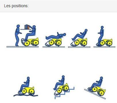 Diapo 3 : photo qui représente les différentes positions du fauteuil