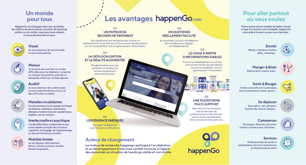 Diapo 3 : une affiche expliquant l'utilité de HappenGo