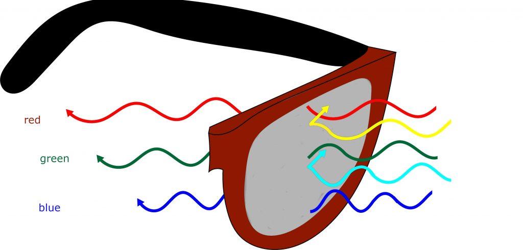 Diapo 4 : Comment les lunettes enchroma traite les couleurs sur un graphique