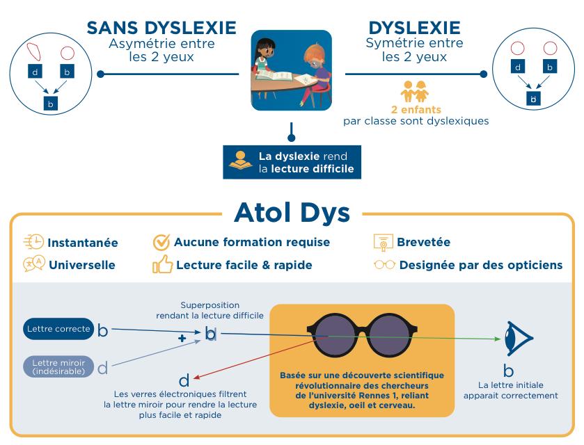 Diapo 3 : Explication sur le dyslexie : sans dyslexie, on voit une asymétrie entre un d et un b, ce qui n'est pas le cas des personnes dyslexique qui voit la même chose'