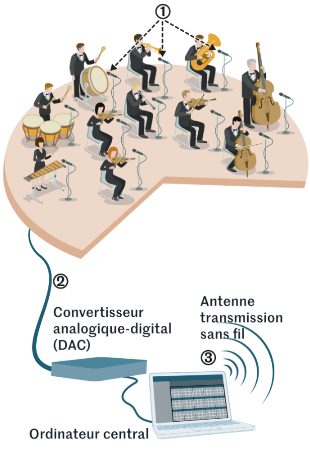 Diapo 4 : Dessin du journal le monde pour expliquer le fonctionnement de The Soundshirt : sur celle ci c'est la conversion de la musique en message à envoyer aux différents tshirts 'connectés'