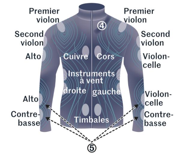 Diapo 5 : Le tshirt avec tous les instruments : premier violon au dessus de l'épaule, second sur le côté avec l'alto...