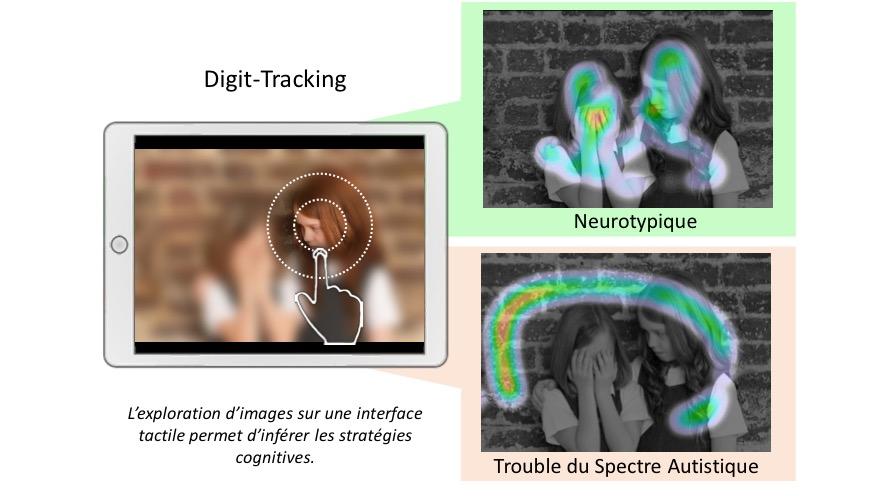 Diapo 3 : Image représentant le fonctionnement de Digitrack